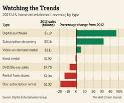 sales of online movies jumps dvds continue to decline wsj
