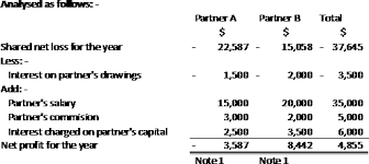 partnership u2013 example of income statement and balance sheet part