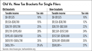 irs tax rate table 2017 how trump changed tax brackets and rates stock news stock market