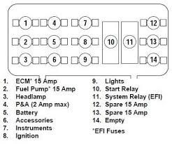 car wiring softail fusebox kawasaki fuse box diagram car wiring