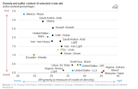 light sweet crude price how do you take your crude oil sweet light or sour heavy