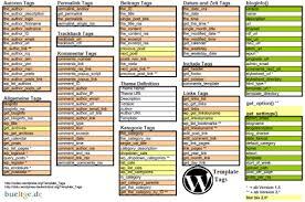 14 best wordpress cheat sheet for designers u0026 developers 2017