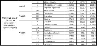 media jornada empledo de comercio 2016 el convenio de comercio vario en a coruña