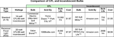 light bulb cost calculator compact fluorescent lights cfls primer hinkle charitable foundation