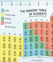 Shower Curtain Chemistry Periodic Table Shower Curtain Liner Scientificsonline Com