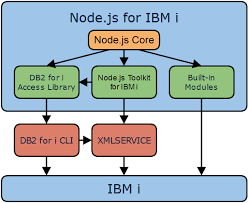 node js native javascript applications on ibm i with node js