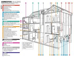 typical locations of asbestos in buildings chris rowlands