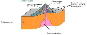 chambre magmatique d馭inition le volcanisme site de cours de collège et lycée en svt