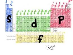 Periodic Table How To Read Writing Electron Configurations Using Periodic Table