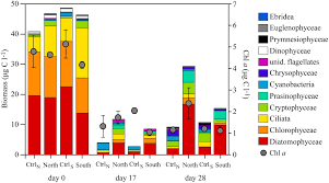 frontiers the effect of increased loads of dissolved organic