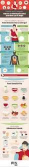 try an elimination diet for food sensitivity fix com
