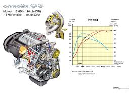 Toyota 2e Engine Diagram Citroen C5 Break 2005 Pictures Information U0026 Specs