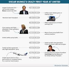 united ceo munoz is leading the company u0027s turnaround business