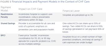 treating congestive heart failure and the role of payment reform