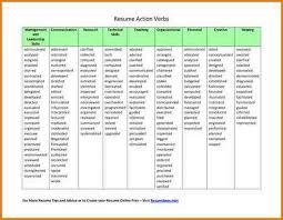 lowestaid cf resume active verbs list
