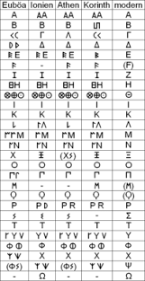 history of the greek alphabet wikipedia