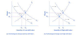 demand and supply at work in labor markets economics
