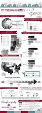pittsburgh real estate market for home buyers infographic