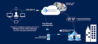 azure ad connect pass through authentication microsoft docs