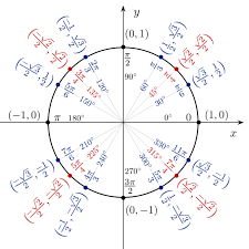 trigonometric functions and the unit circle boundless algebra