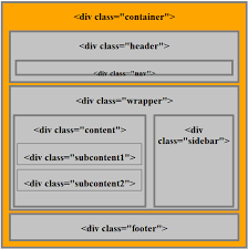 html layout header content footer working with semantic elements in html5 with layout exles part 1