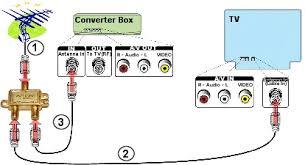 digital to analog converter box setup for viewing analog and