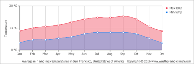 us weather map by month average monthly temperature in monterey united states of america
