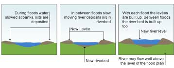 River Bed Definition Bbc Standard Grade Bitesize Geography Processes Forming River