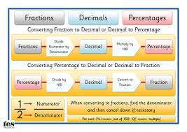 fractions decimals percentages by tesspecialneeds teaching