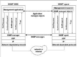 architecture of snmp based network management