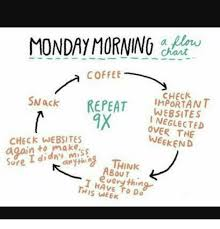 Websites To Make Memes - monday morning coffee mack repeat important websites i neglected