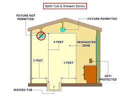gfci distance from sink light switch near shower internachi inspection forum