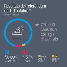 katalanische regierung 90 prozent für unabhängigkeit tagesschau de
