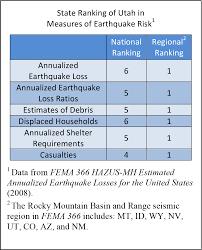 Utah Broadband Map by Utah U0027s Earthquake Threat U Of U Seismograph Stations