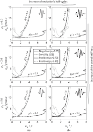 Bilinear Map Seismic Performance Of Rocking Frames With Flag Shaped Hysteretic