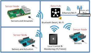 datalogging management and monitoring