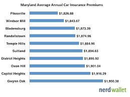 average md car insurance