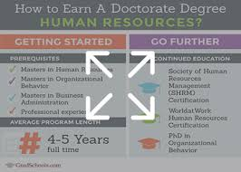 dissertation topics in human resource management 2018 phd in human resources programs doctorate human resources