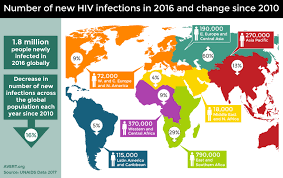 new hiv infections around the world in 2016 avert