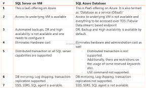 best practices for azure based applications and workloads