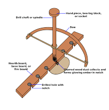 How To Lite A Fire Pit - bow drill wikipedia