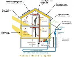 one room deep house plans house plan passive house sustainable design of vermont passive