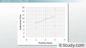 creating u0026 interpreting scatterplots process u0026 examples video