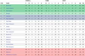 la liga table standings match thread real madrid vs barcelona mar 2 2013 la liga bbva