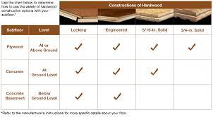 engineered wood flooring vs hardwood with solid hardwood
