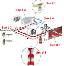 air cond system overview