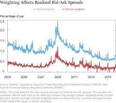 bid bond corporate bond market liquidity redux more price based evidence
