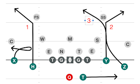 Best Flag Football Plays Beat Cover 2 Route Combinations That Will Beat Cover 2