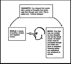 cognitive distortions the thinking traps that influence our happiness