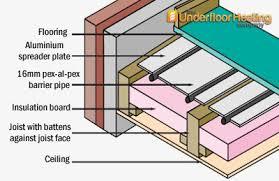 underfloor heating installation guide